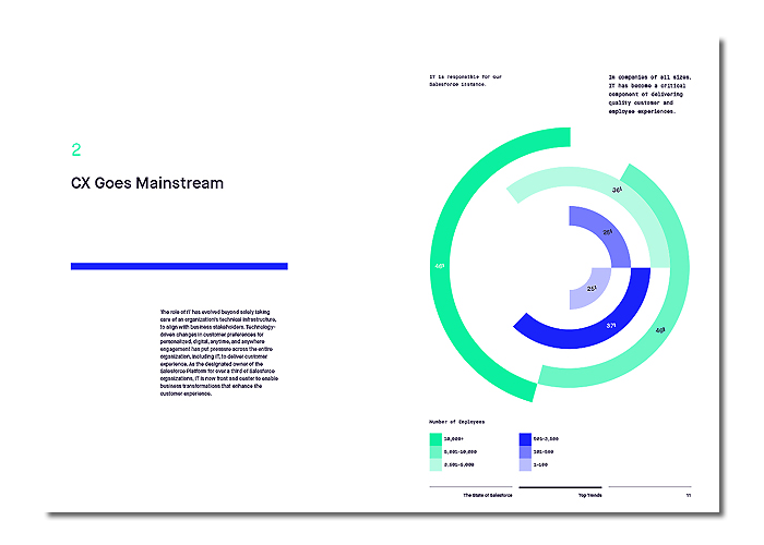 <i>The State of Salesforce</i><br>2018 Industry Report<br>Design Direction